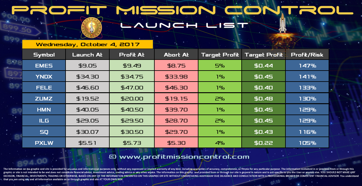 Profit Mission Control Watch List for 10-04-2017