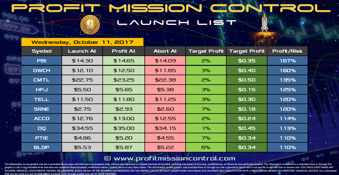 Profit Mission Control Watch List for 10-11-2017