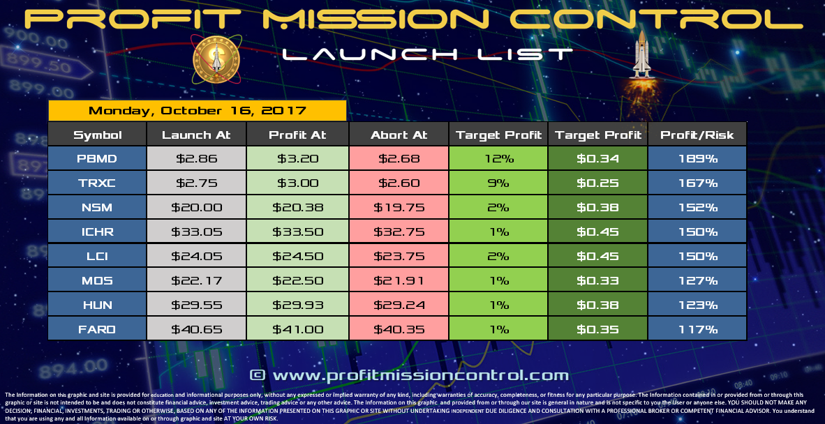 Profit Mission Control Watch List for 10-16-2017