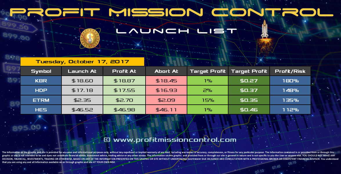 Profit Mission Control Watch List for 10-17-2017