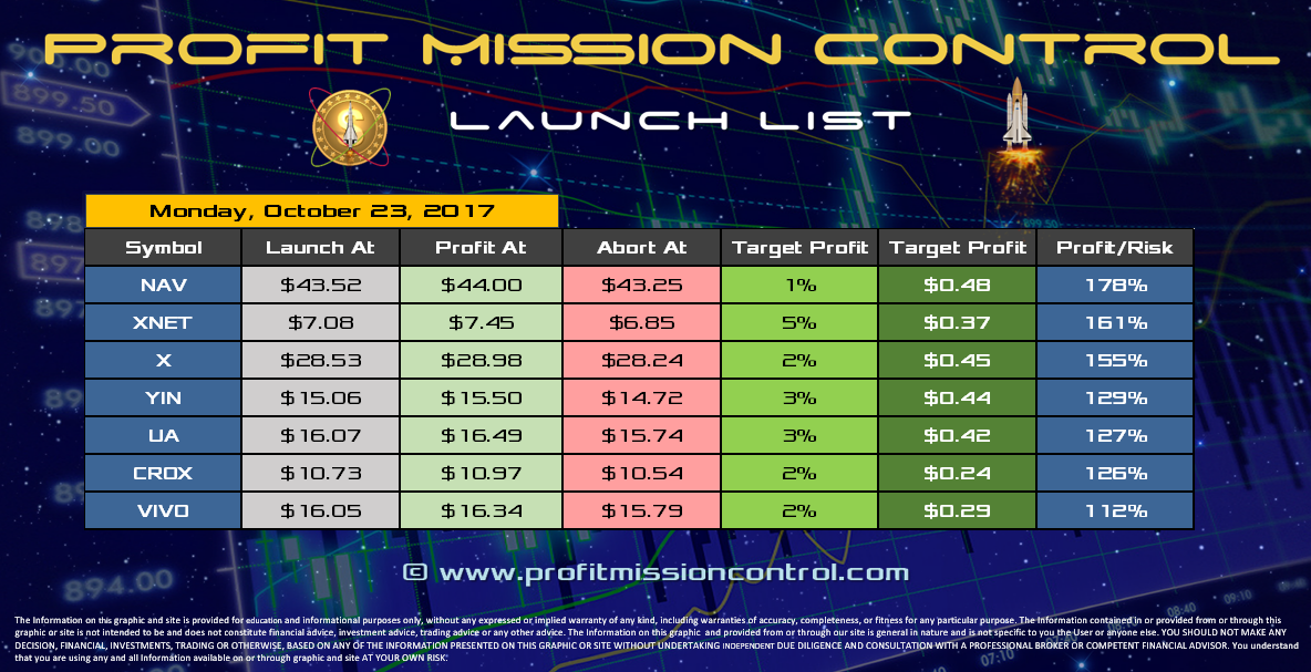 Profit Mission Control Watch List for 10-23-2017