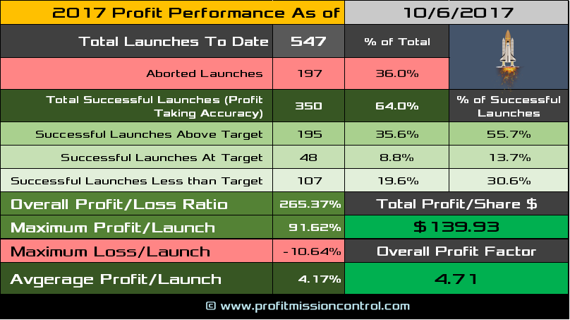 performance card 10-6-2017