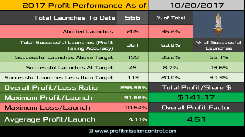 performance card 10-20-2017