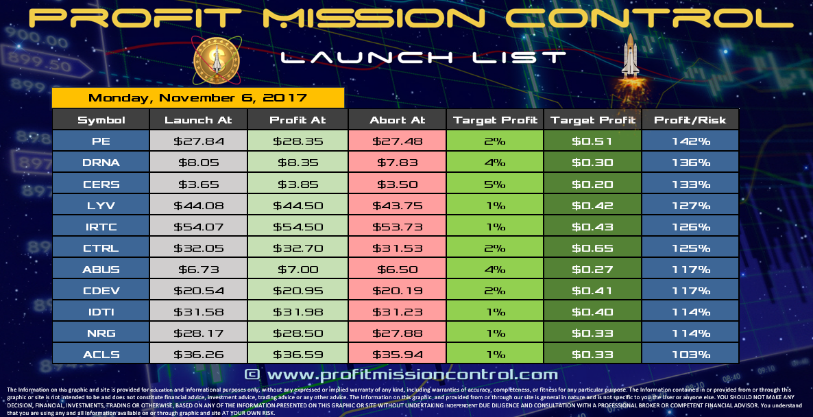 Profit Mission Control Watch List for 11-06-2017