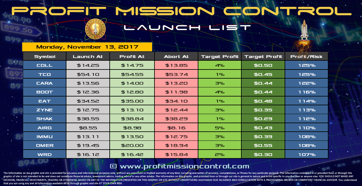 Profit Mission Control Watch List for 11-13-2017
