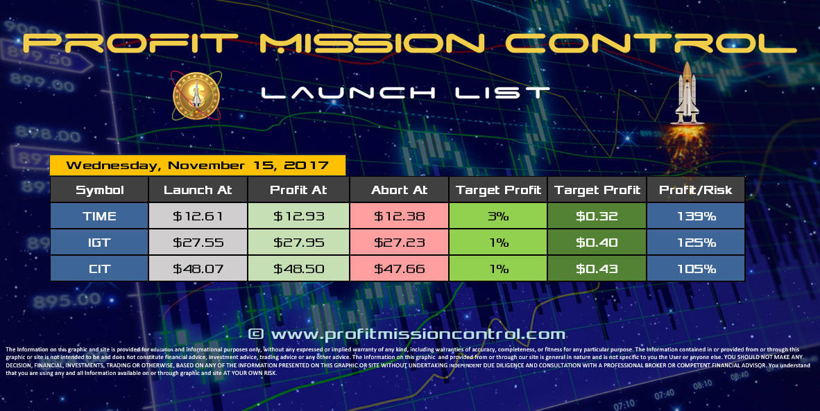 Profit Mission Control Watch List for 11-15-2017