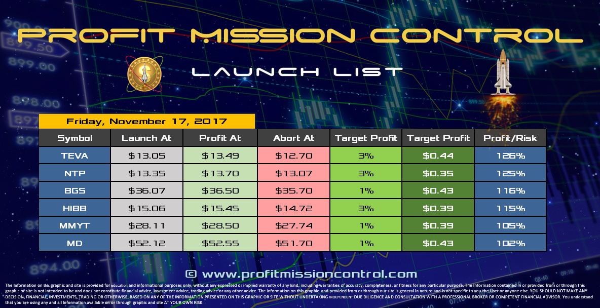 Profit Mission Control Watch List for 11-17-2017