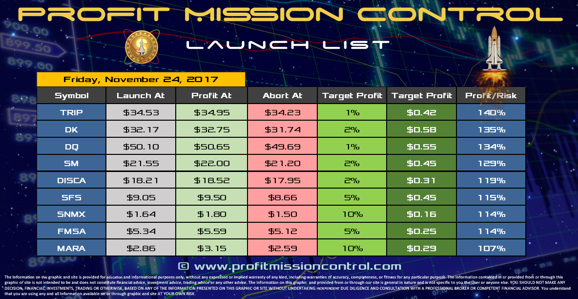 Profit Mission Control Watch List for 11-24-2017