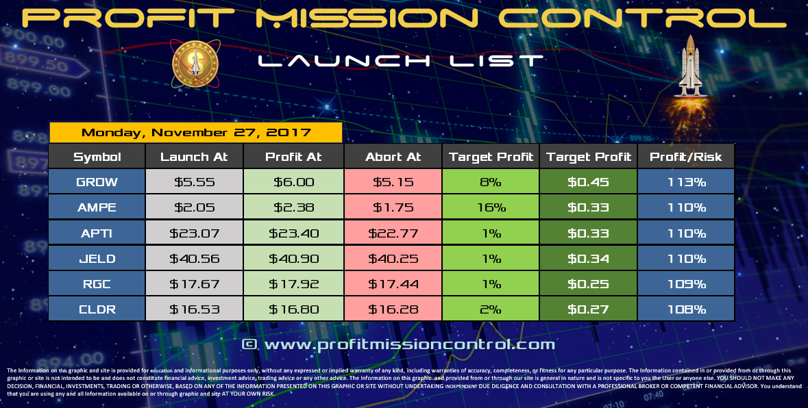 Profit Mission Control Watch List for 11-27-2017
