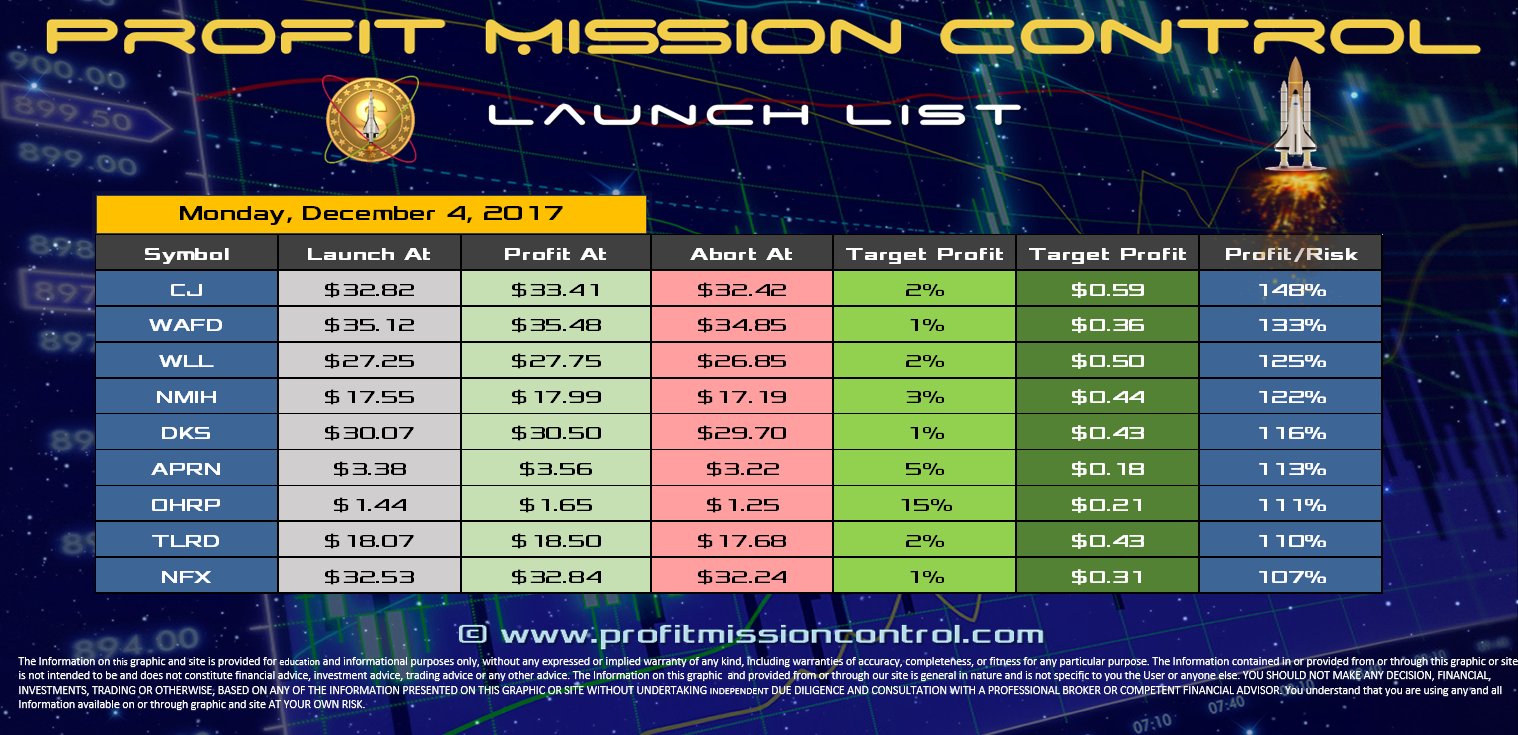 Profit Mission Control Watch List for 11-04-2017