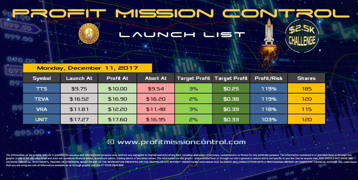 Profit Mission Control Watch List for 12-11-2017