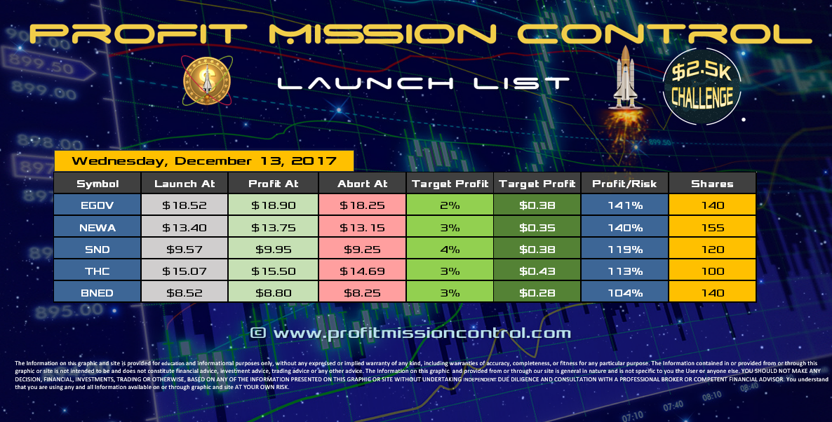 Profit Mission Control Watch List for 12-13-2017