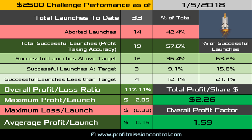 performance card 01-05-2018