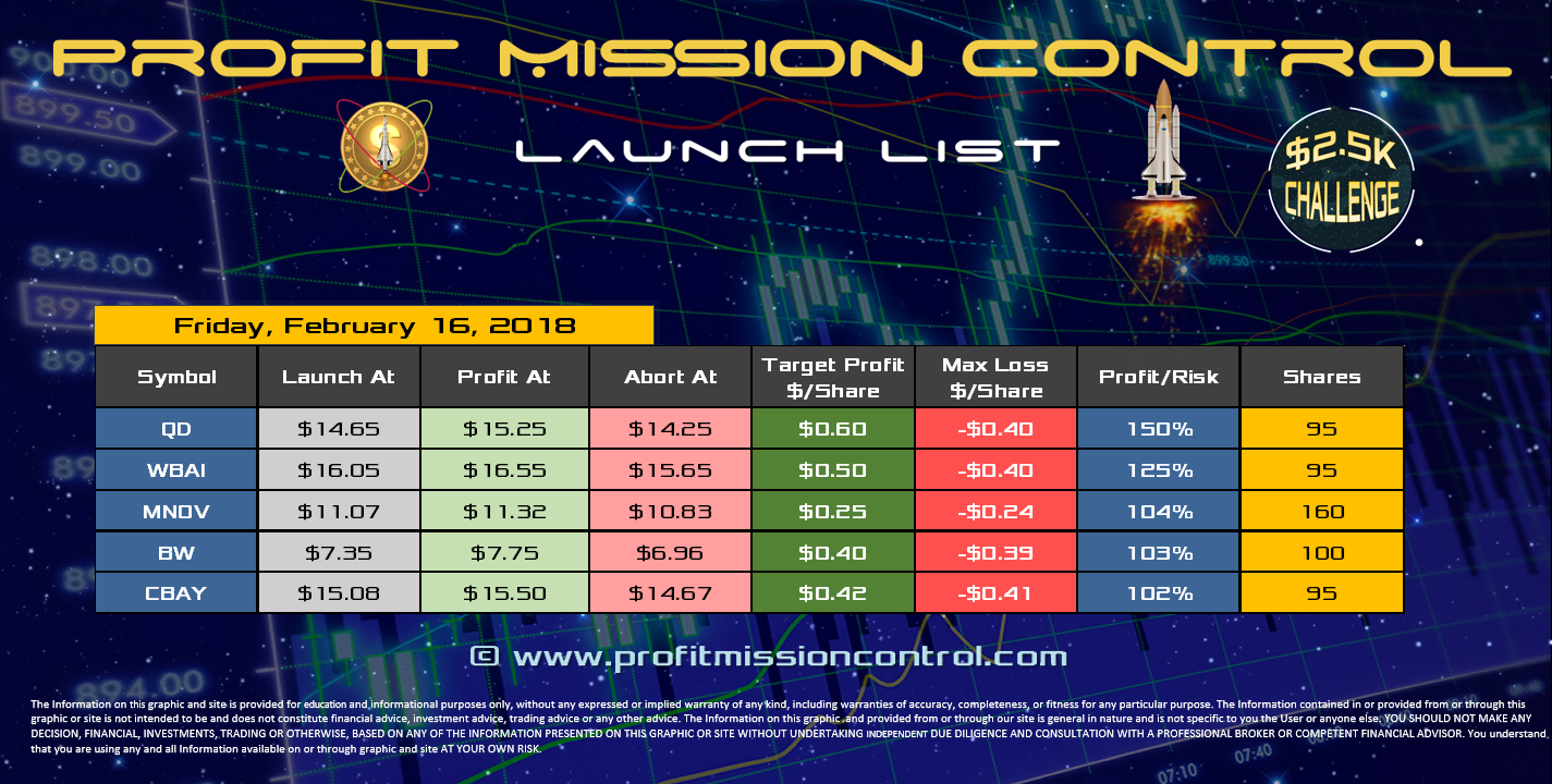 Profit Mission Control Watch List for 02-16-2018