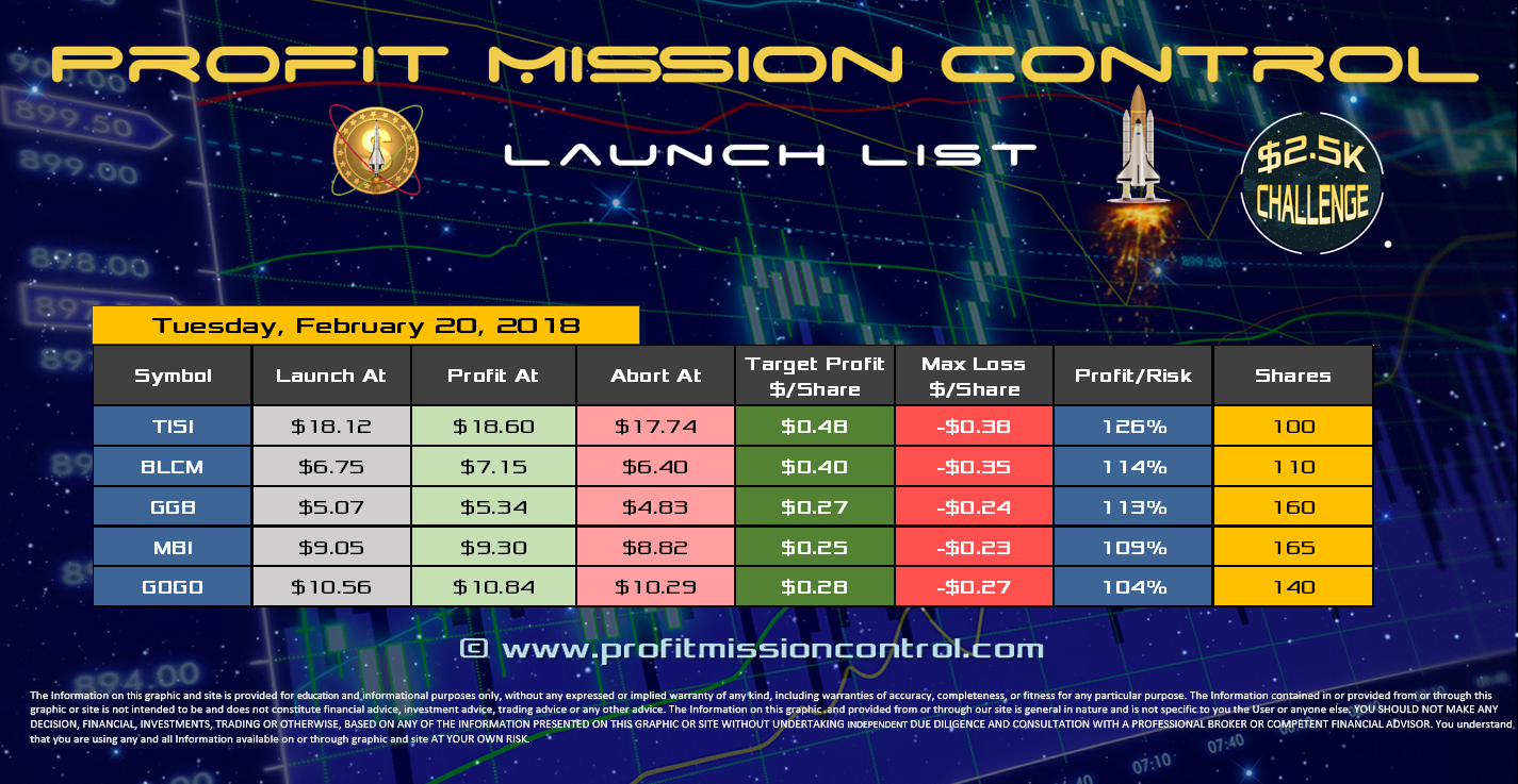 Profit Mission Control Watch List for 2-20-2018