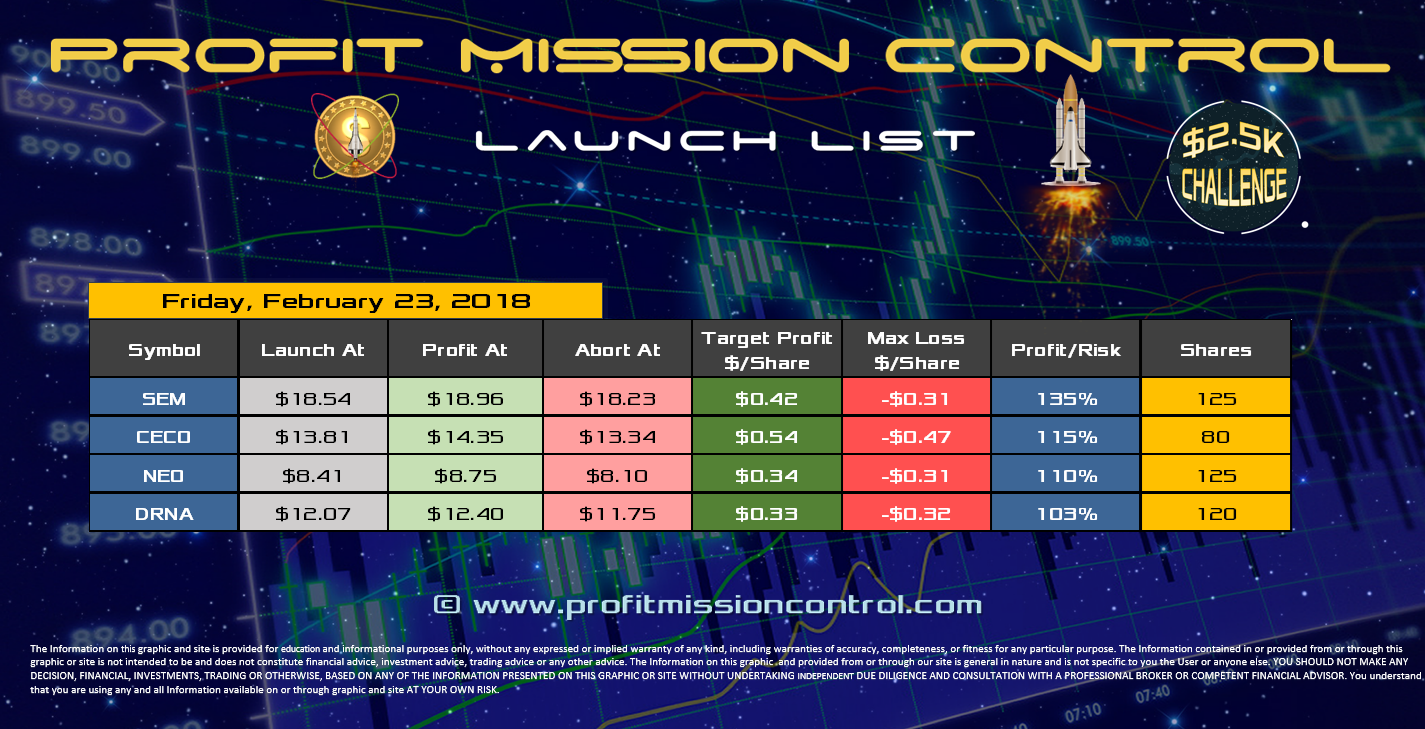 Profit Mission Control Watch List for 2-22-2018
