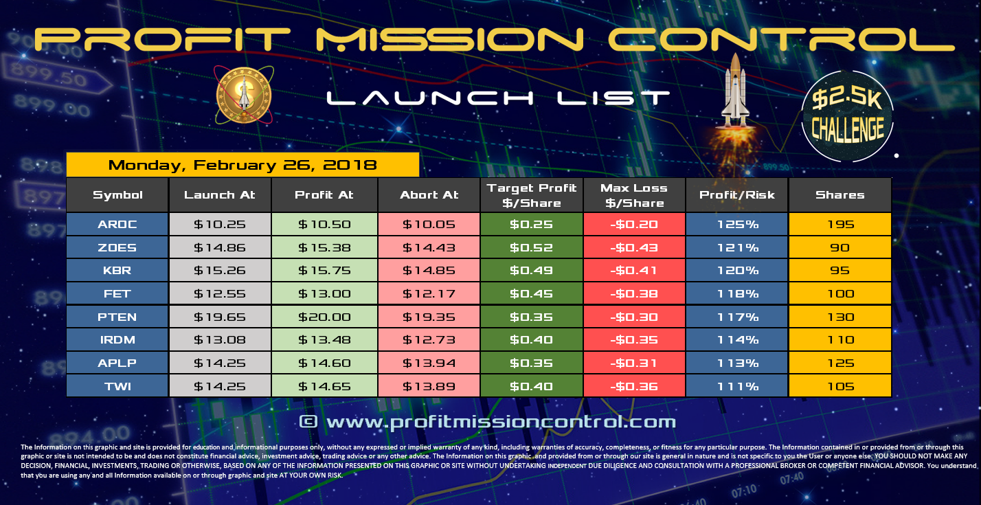 Profit Mission Control Watch List for 02-26-2018