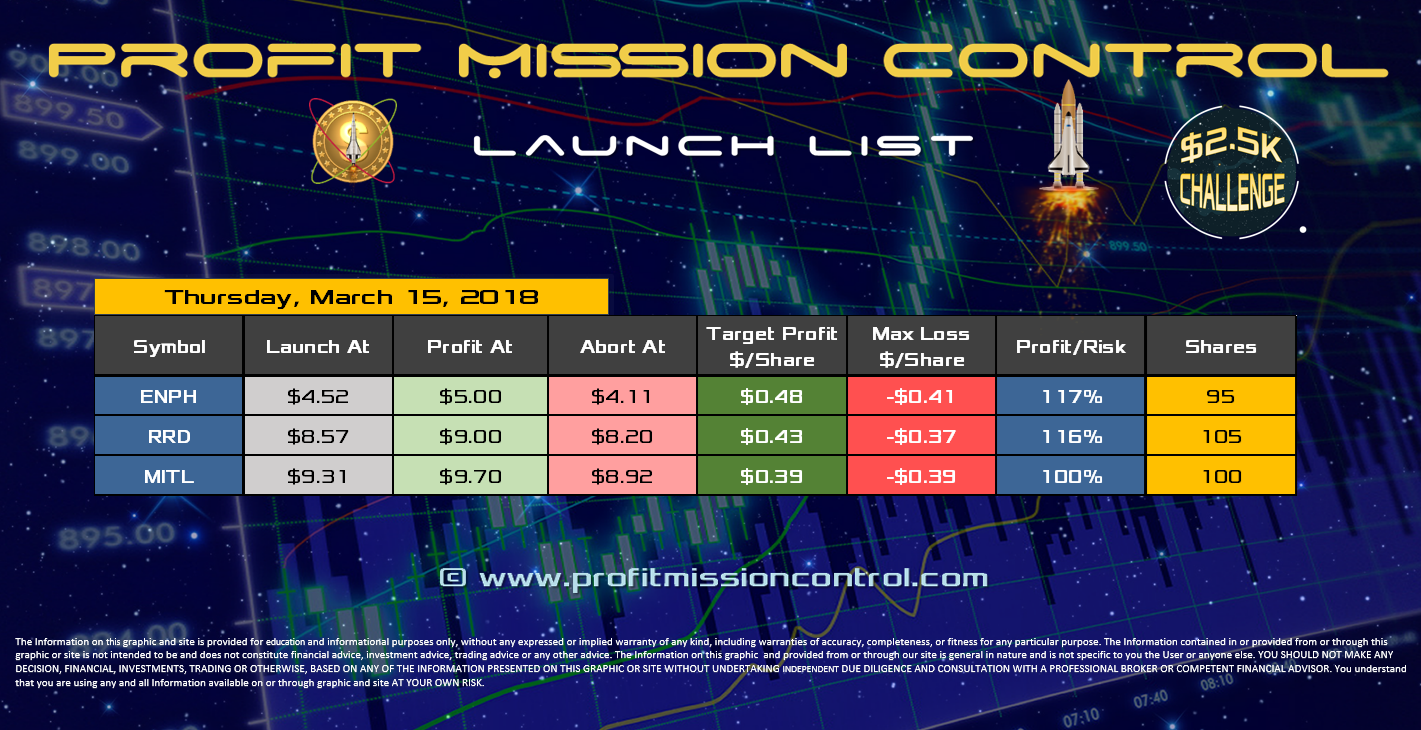 Profit Mission Control Watch List for 03-15-2018