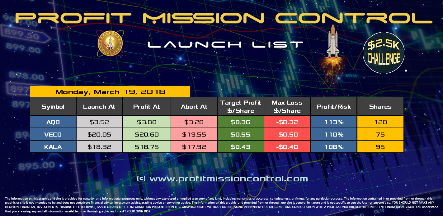 Profit Mission Control Watch List for 03-19-2018