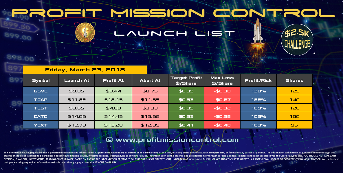Profit Mission Control Watch List for 03-23-2018
