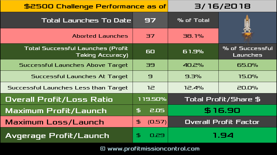 performance card 03-16-2018