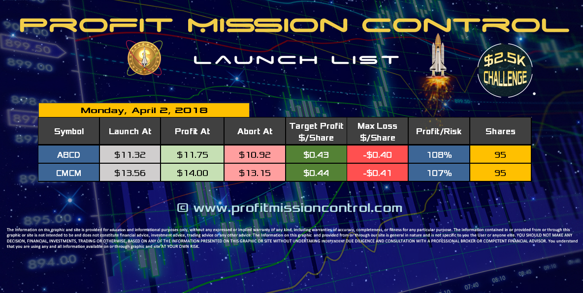 Profit Mission Control Watch List for 04-02-2018