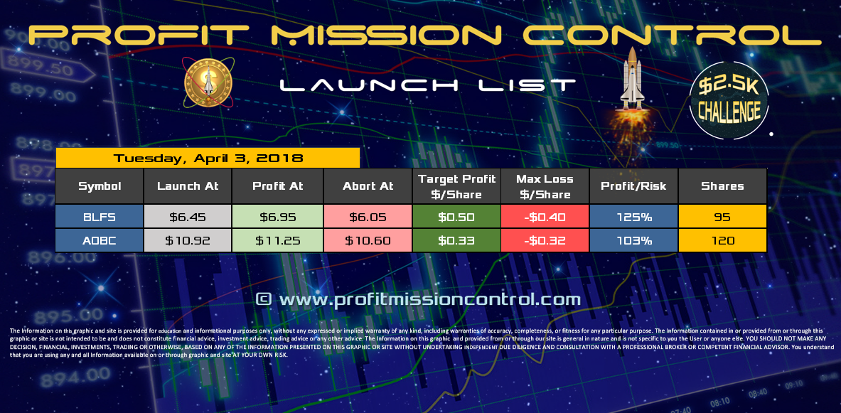 Profit Mission Control Watch List for 4-3-2018