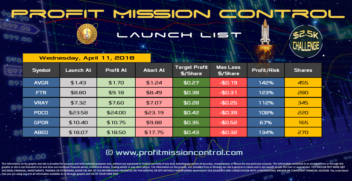 Profit Mission Control Watch List for 04-11-2018