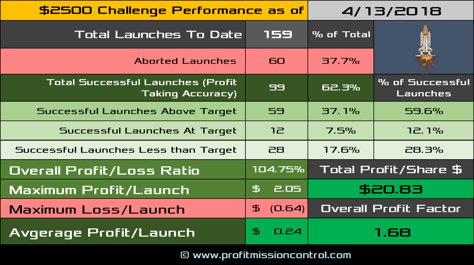 performance card 04-13-2018