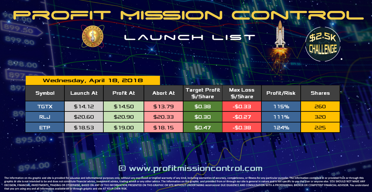 Profit Mission Control Watch List for 04-18-2018
