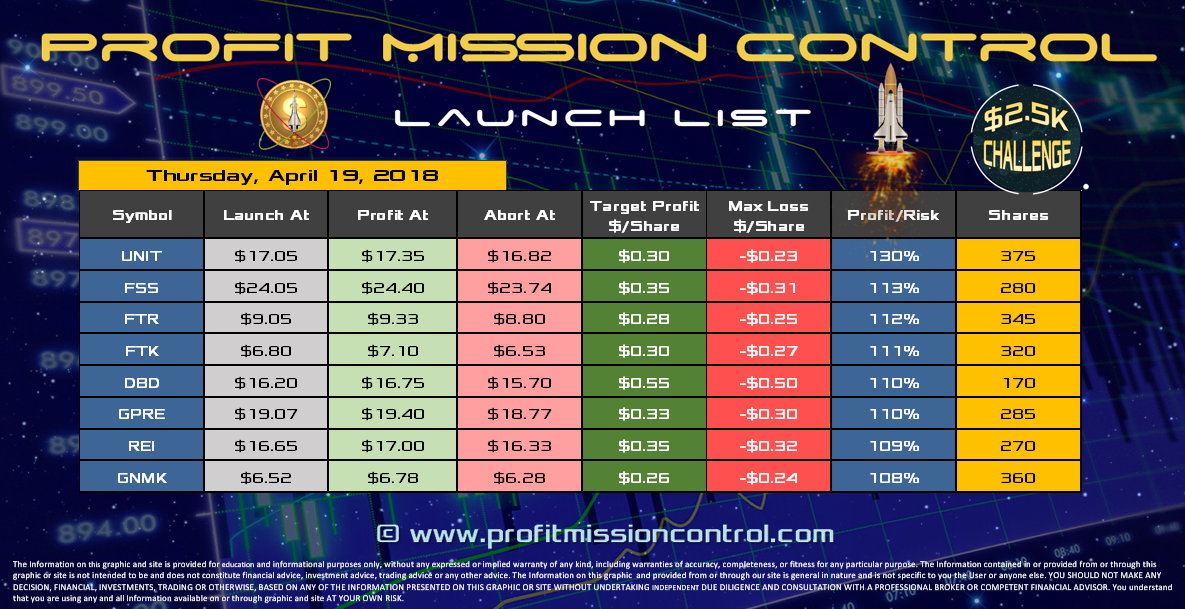 Profit Mission Control Watch List for 04-19-2018