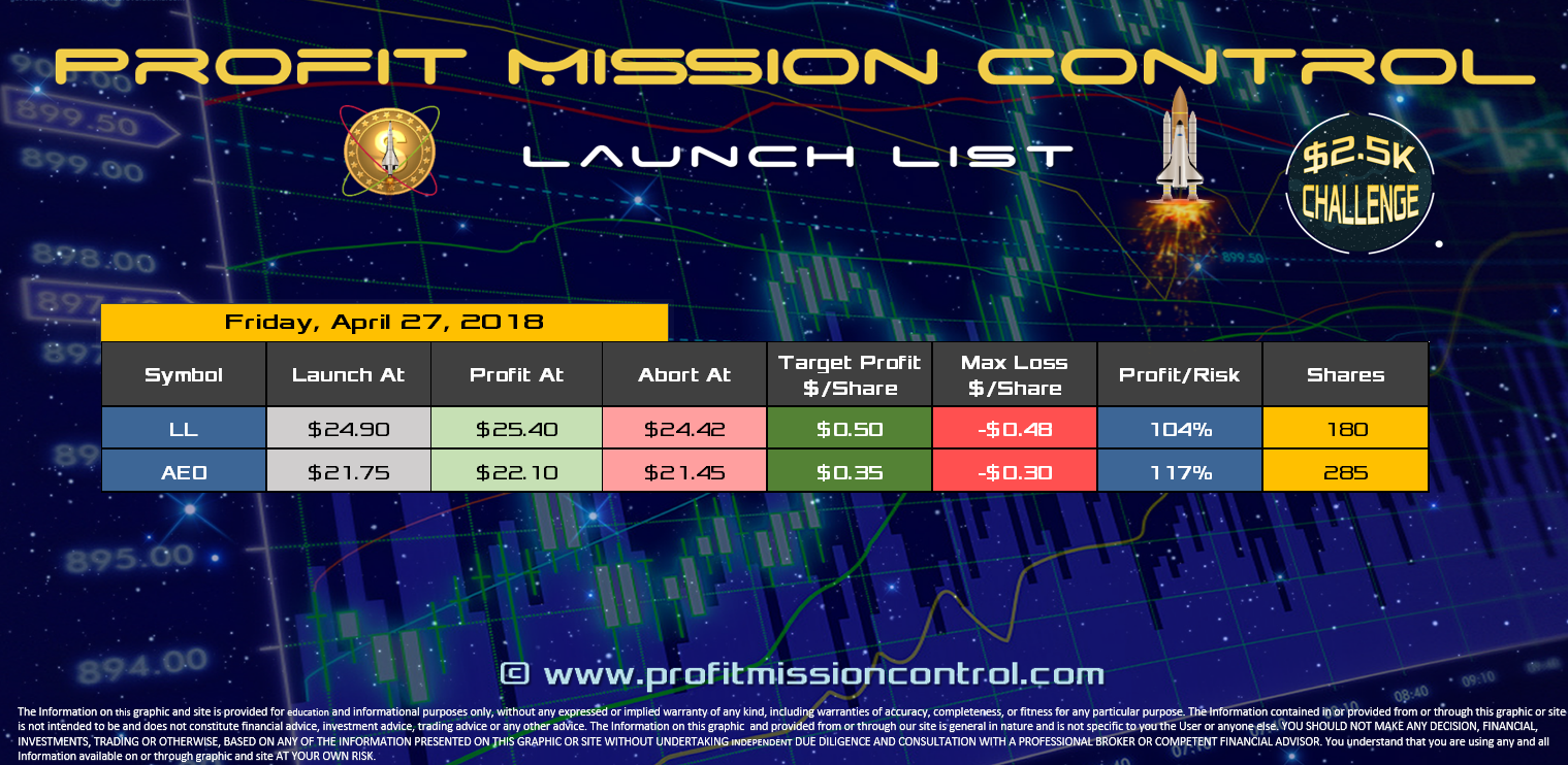 Profit Mission Control Watch List for 04-27-2018
