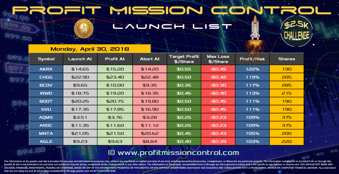 Profit Mission Control Watch List for 04-30-2018