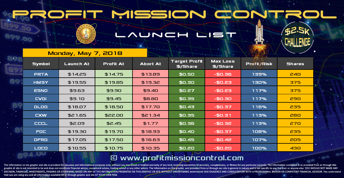 Profit Mission Control Watch List for 05-07-2018