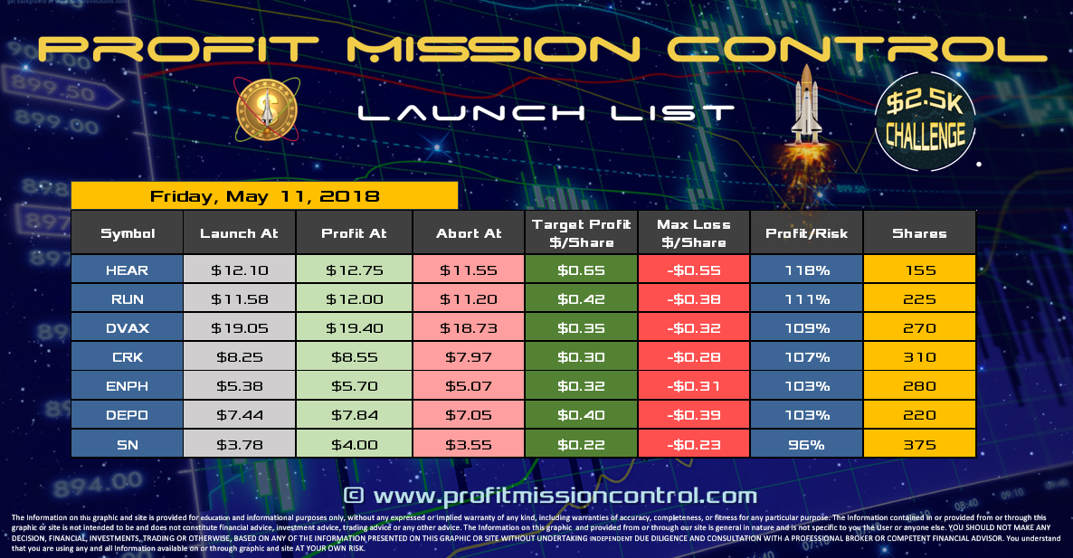 Profit Mission Control Watch List for 05-11-2018