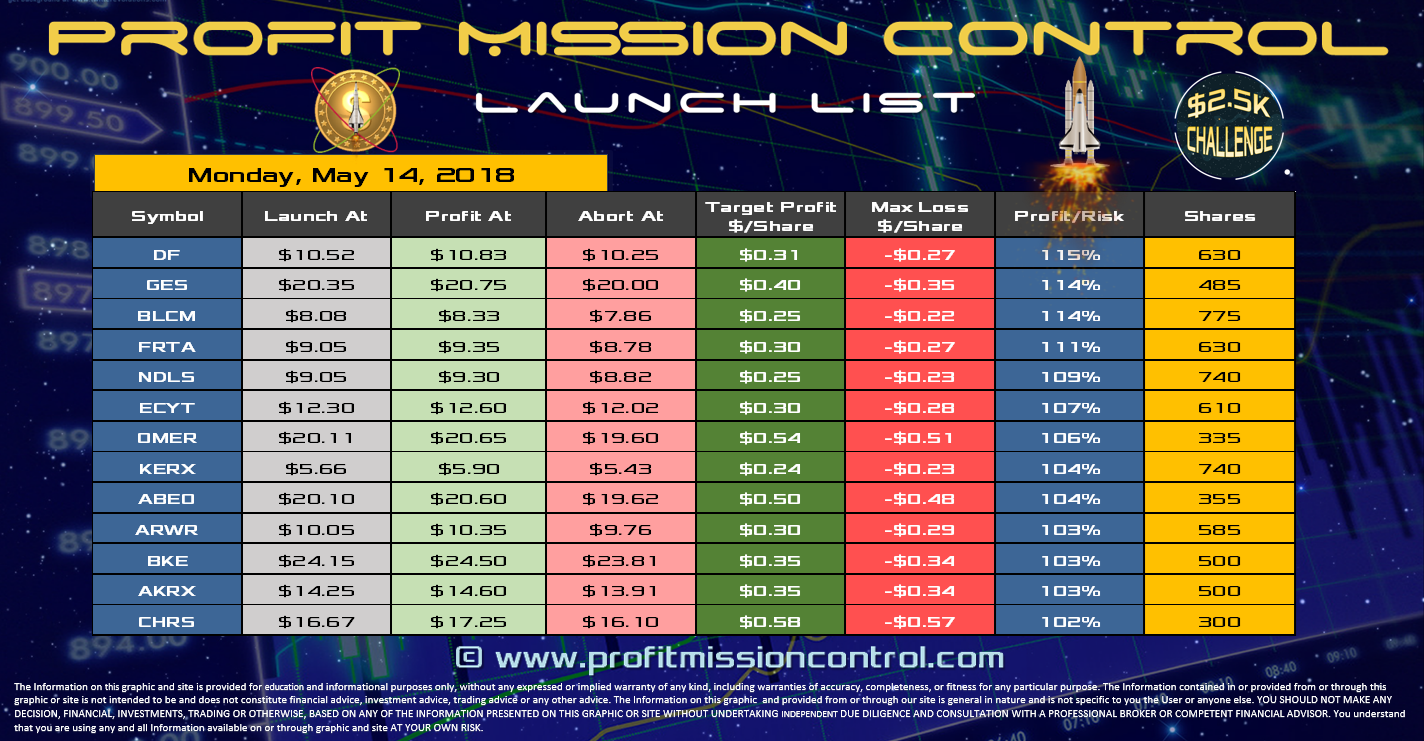Profit Mission Control Watch List for 05-14-2018