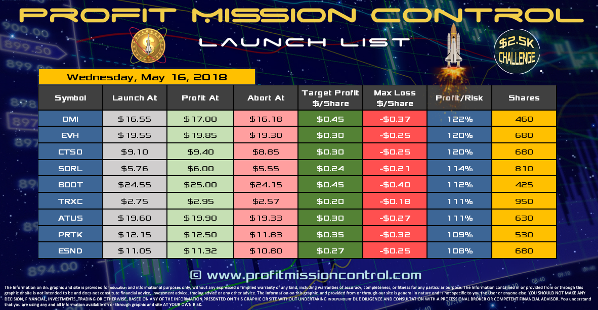 Profit Mission Control Watch List for 05-15-2018
