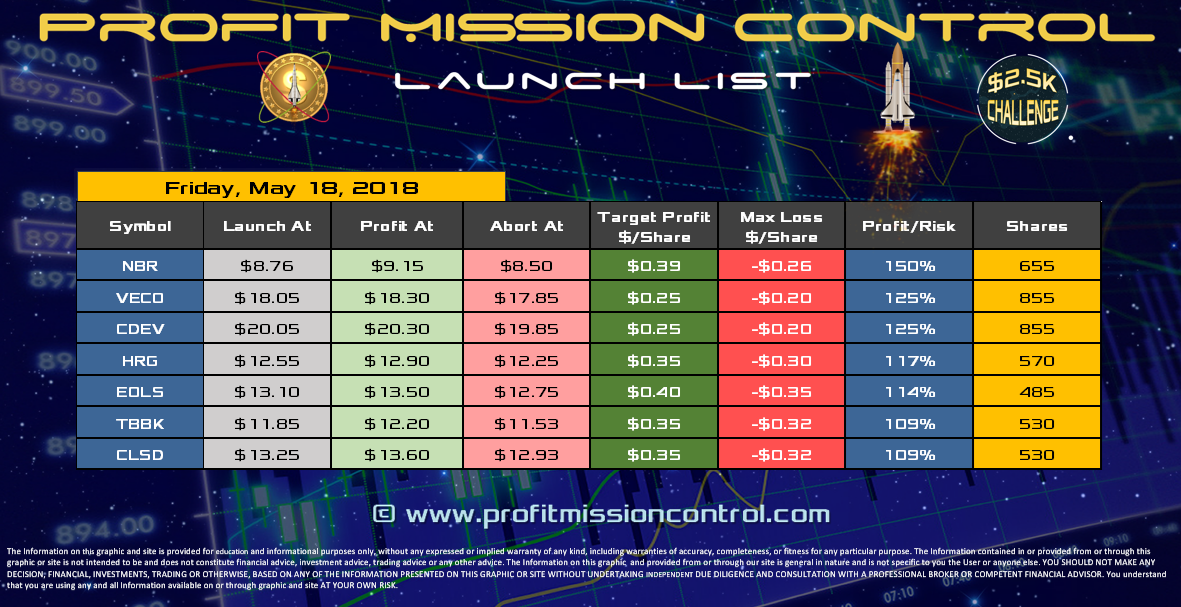 Profit Mission Control Watch List for 05-18-2018