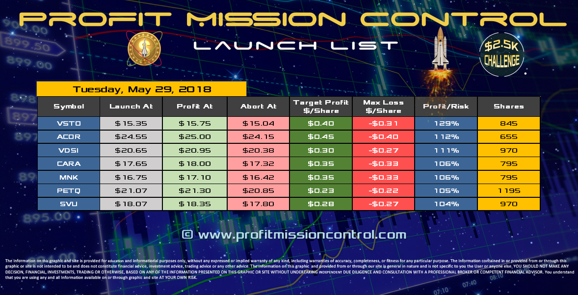 Profit Mission Control Watch List for 05-29-2018
