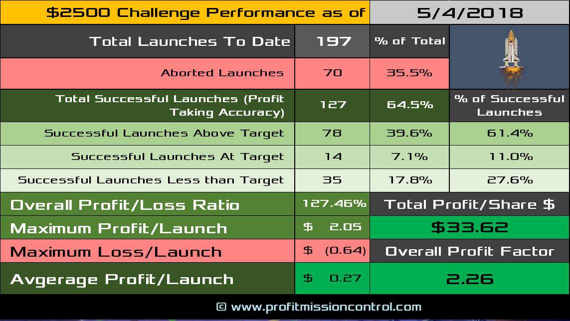 performance card 05-04-2018