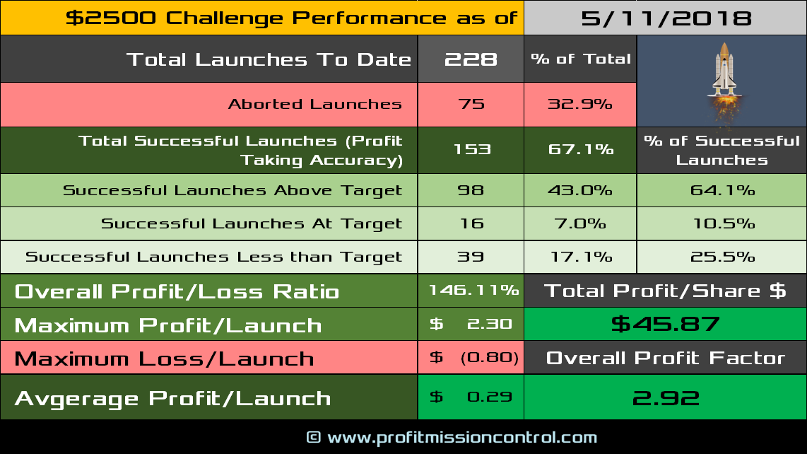 performance card 05-11-2018