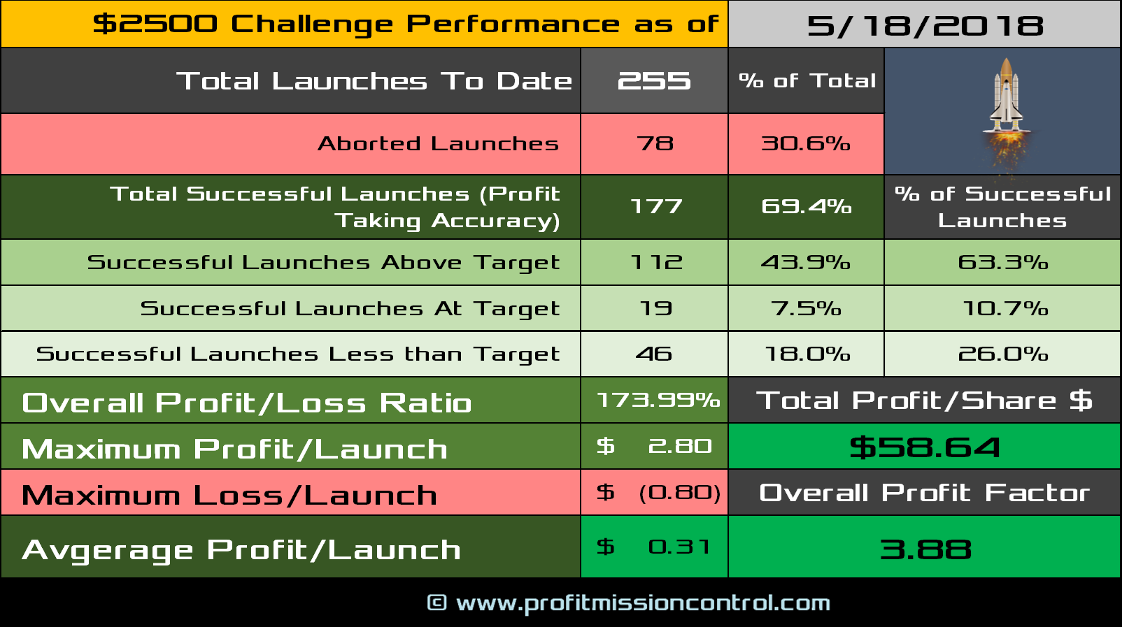 performance card 005-18-2018