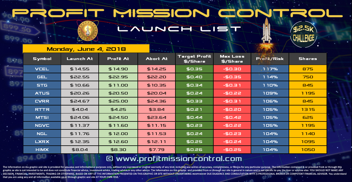 Profit Mission Control Watch List for 06-01-2018