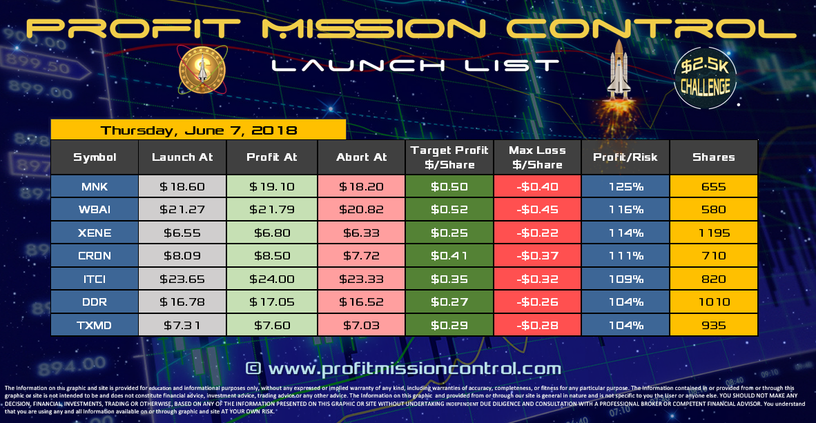 Profit Mission Control Watch List for 06-7-2018