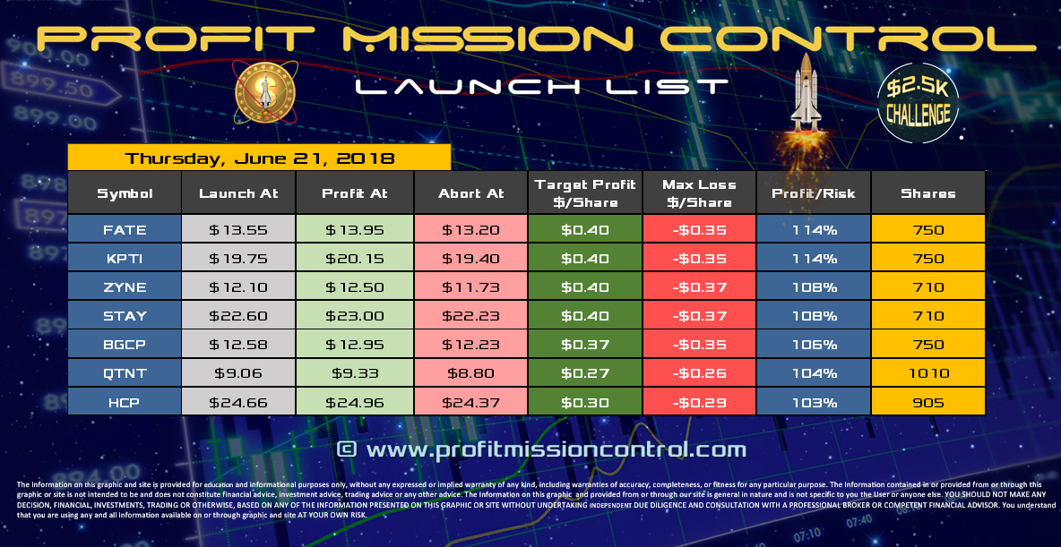 Profit Mission Control Watch List for 06-21-2018