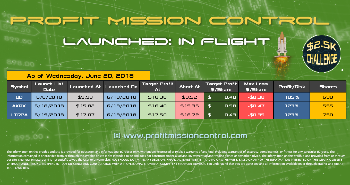 stocks currently in flight as of 06-20-2018