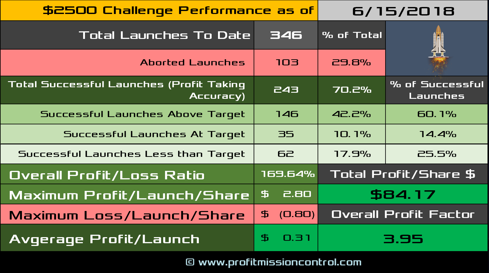 performance card 06-15-2018