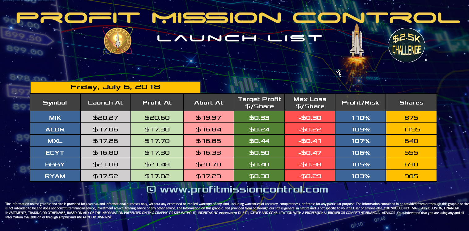 Profit Mission Control Watch List for 07-06-2018