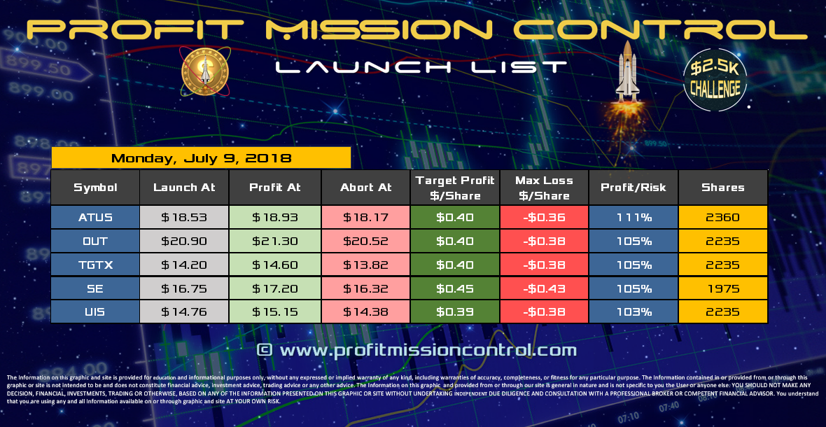 Profit Mission Control Watch List for 07-09-2018