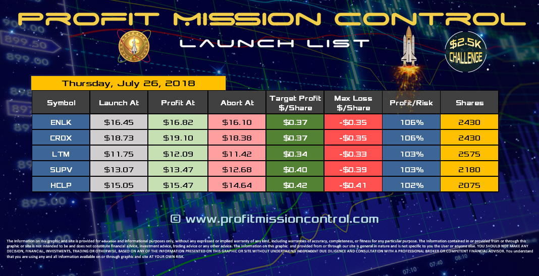Profit Mission Control Watch List for 07-26-2018
